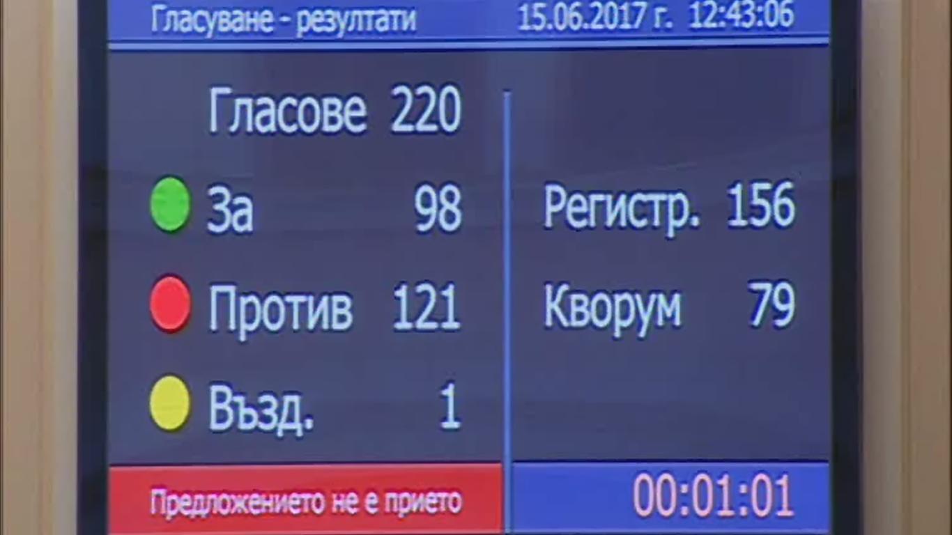 Парламентът се обяви против 2,5 милиона българи